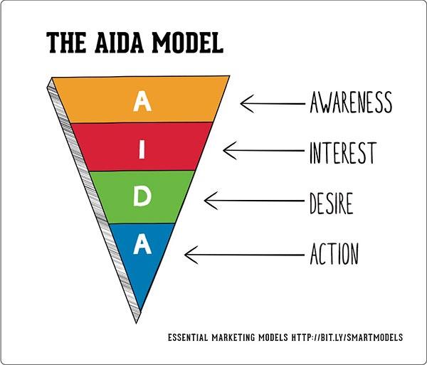 Modelo AIDA del Customer journey
