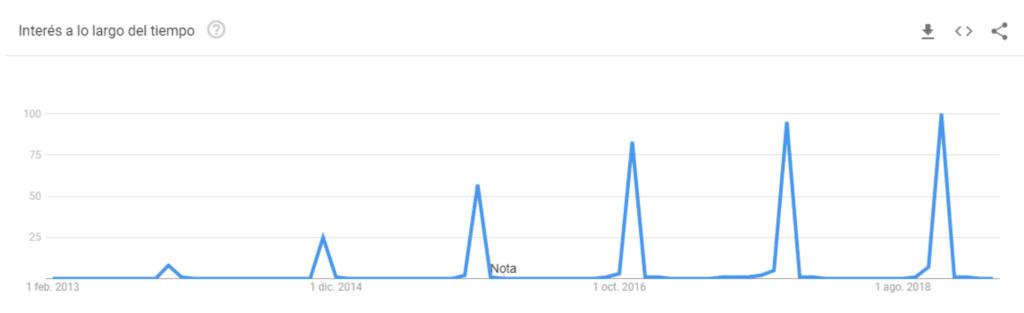 tendencias de búsqueda