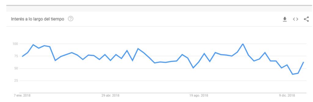 tendencias de búsqueda 2018