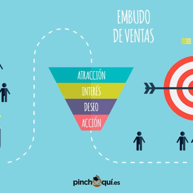 Fases del proceso de compra (buyer journey)