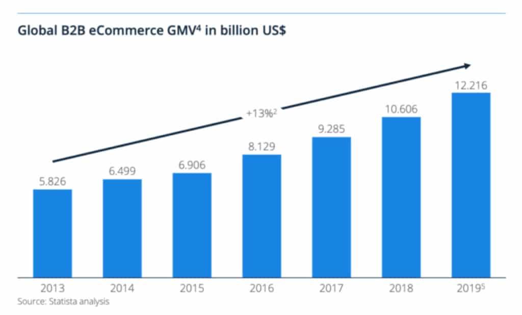 grafica-ecommerce-b2b-global