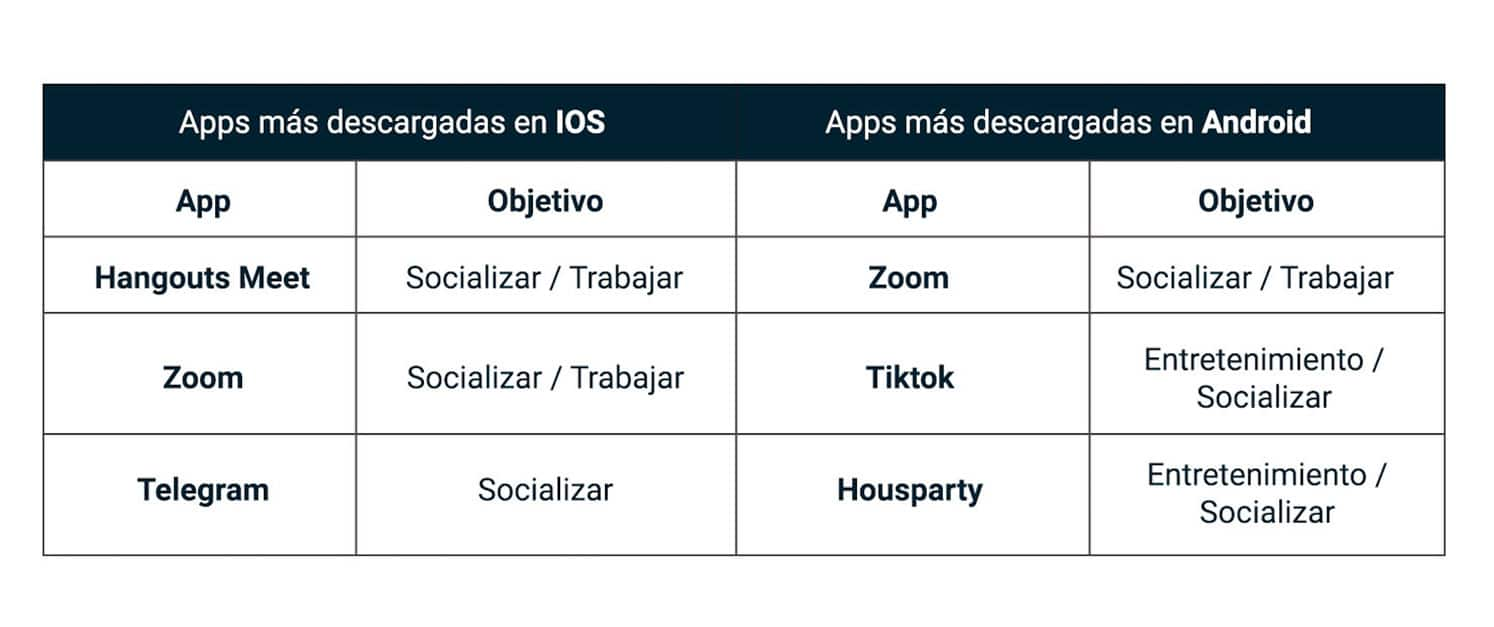comportamientos del consumidor: apps más utilizadas
