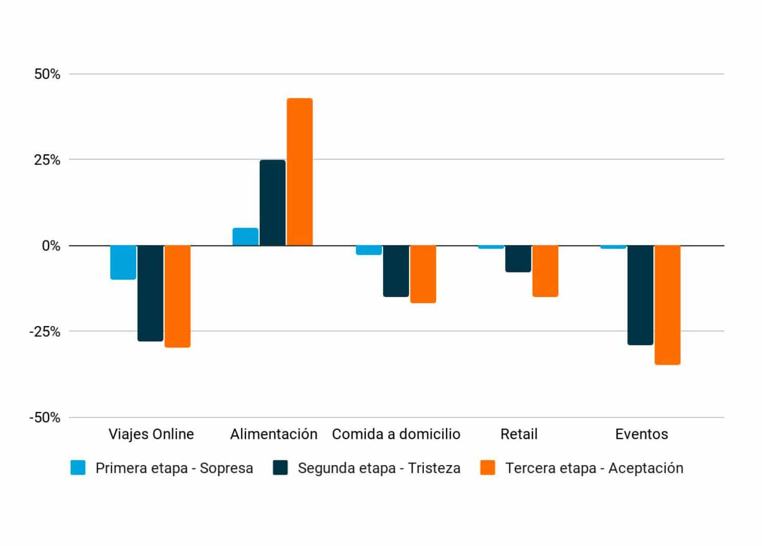comportamientos del consumidor: demanda por sectores