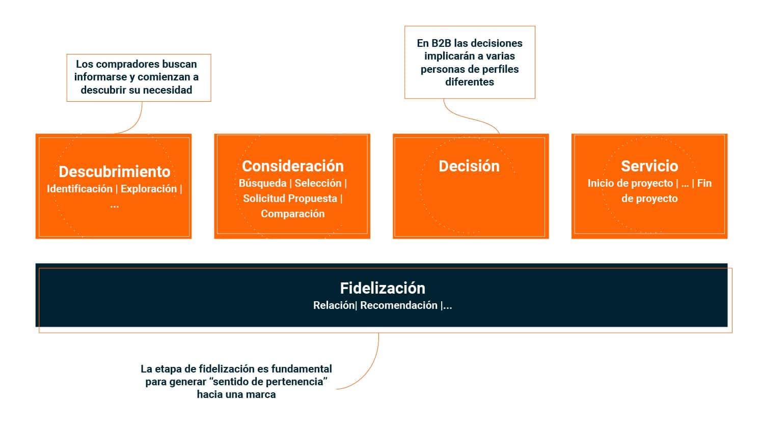 fases-proceso-compra-b2b