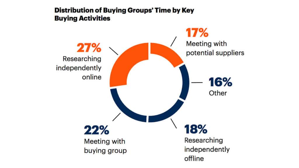grafica-proceso-compra-b2b