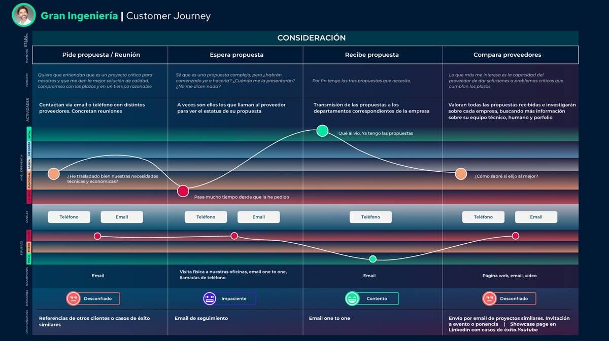 proceso-compra-b2b-customer-journey