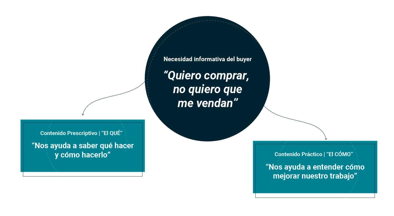 proceso-compra-b2b-marketing