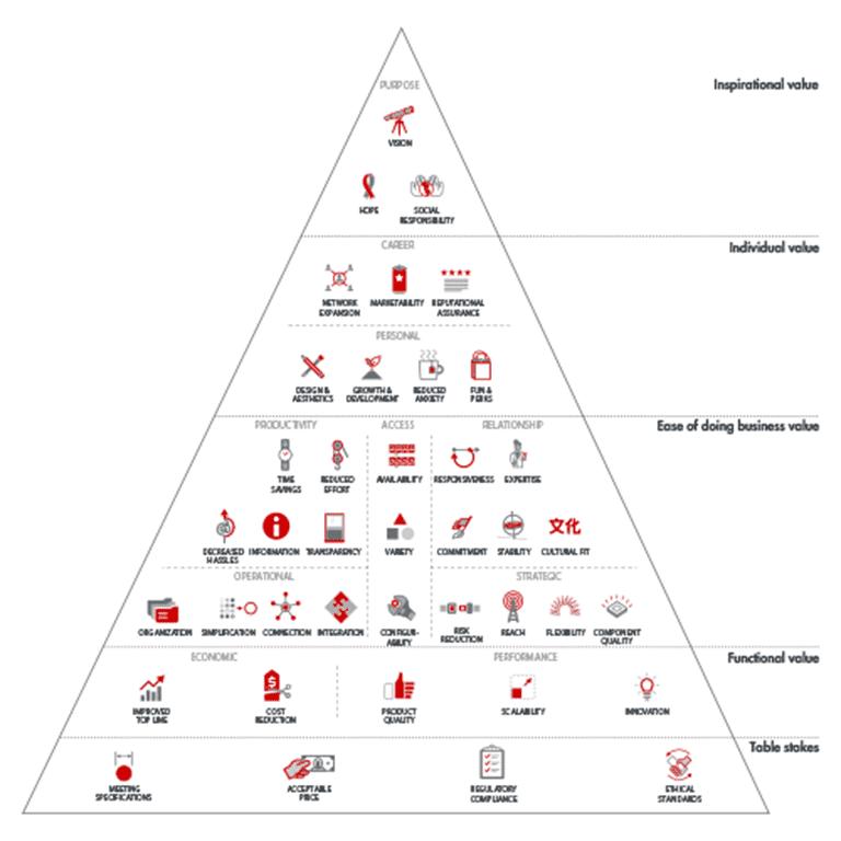 Gráfico piramidal con los tipos de valor para compradores B2B de Bain & Company