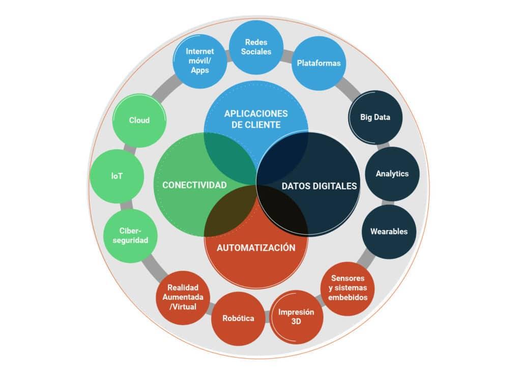 Gráfico que contiene habilitadores tecnológicos usados en transformación digital