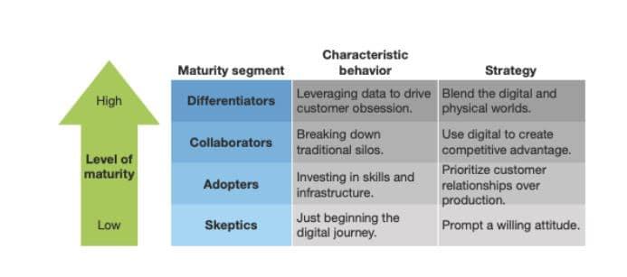 Gráfico con los niveles del modelo de transformación digital
