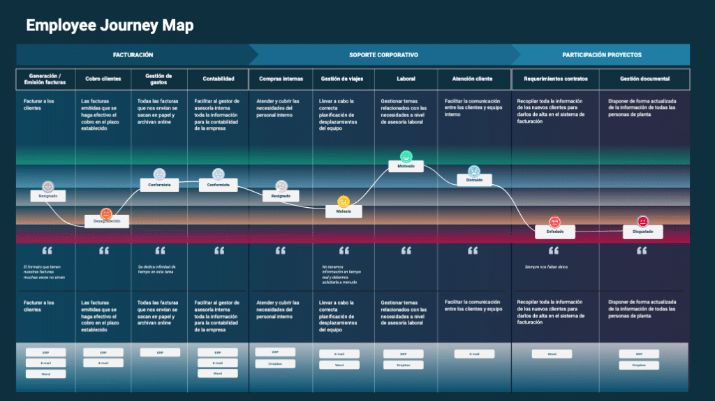 Imagen reprentativa de un employee journey map