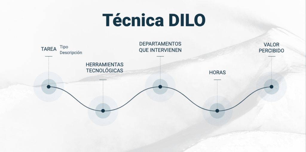 Imagen que representa la técnica DILO