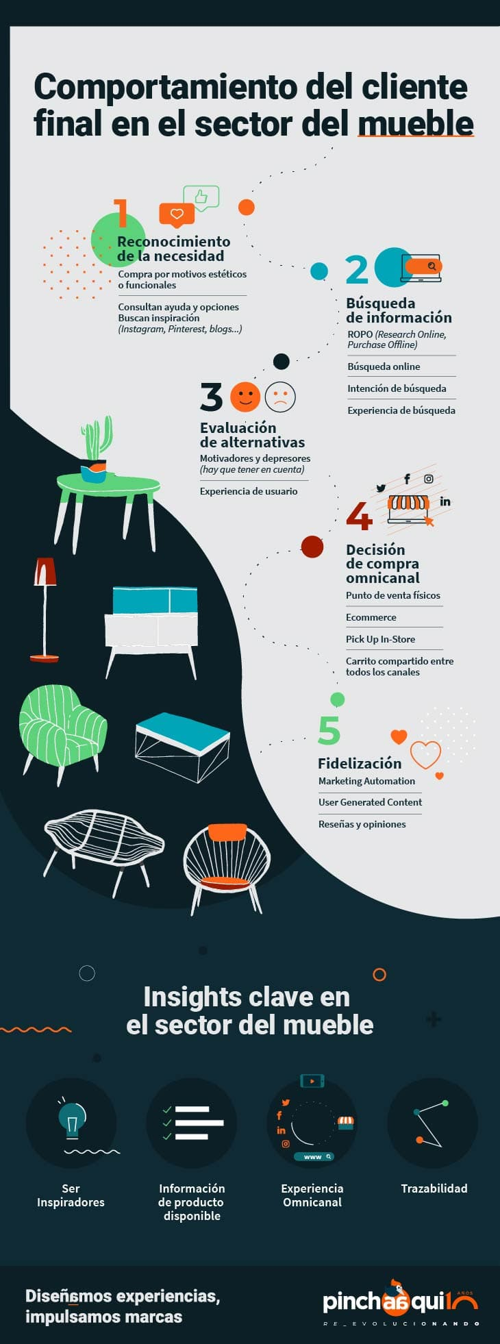 Infografía representativa de las 5 fases del proceso de compra en el sector del mueble