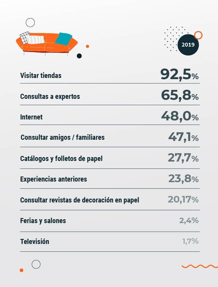 Gráfico que representa losPuntos de contacto en la decisión de compra de muebles de los usuarios