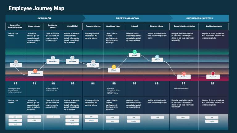 Employee journey map ejemplo