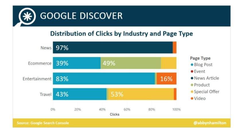 Imagen representativa de la distribución de clics en google discover