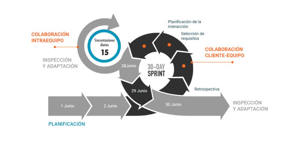 Imagen gráfica que representa el como se implementa la transformación digital en una empresa