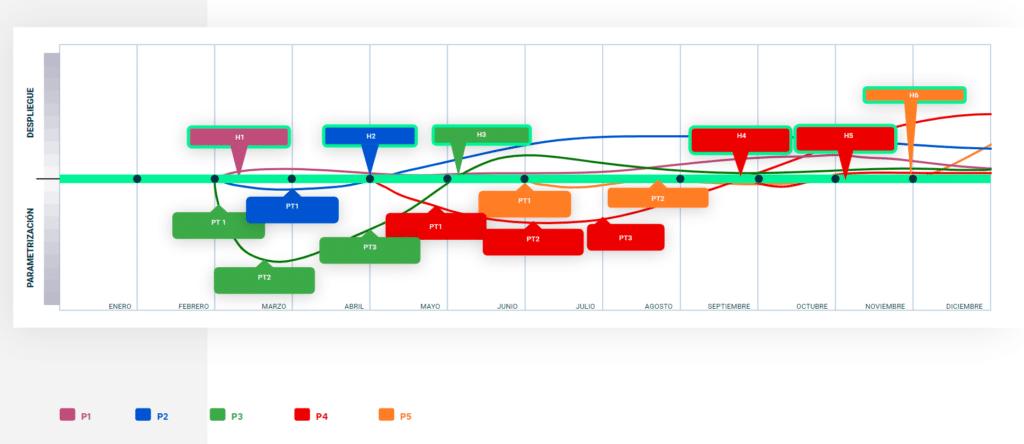 Imagen gráfica que representa cómo implemetar la transformación digital en una empresa