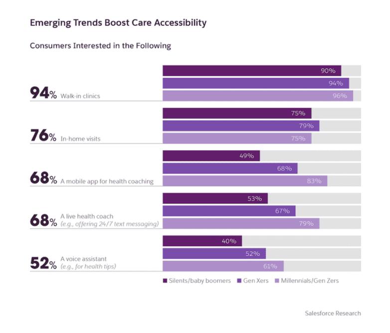 Gráfico representativo de la experiencia cliente generación en sector salud
