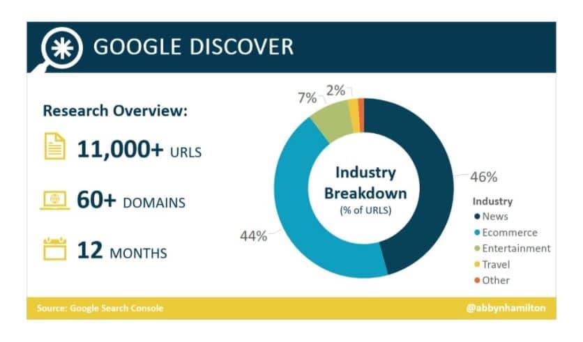 Imagen gráfica de qué contenido es el más visualizado en google discover
