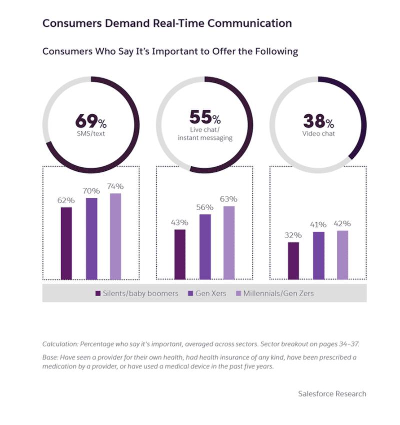 Image gráfica que representa la experiencia del cliente en el sector salud