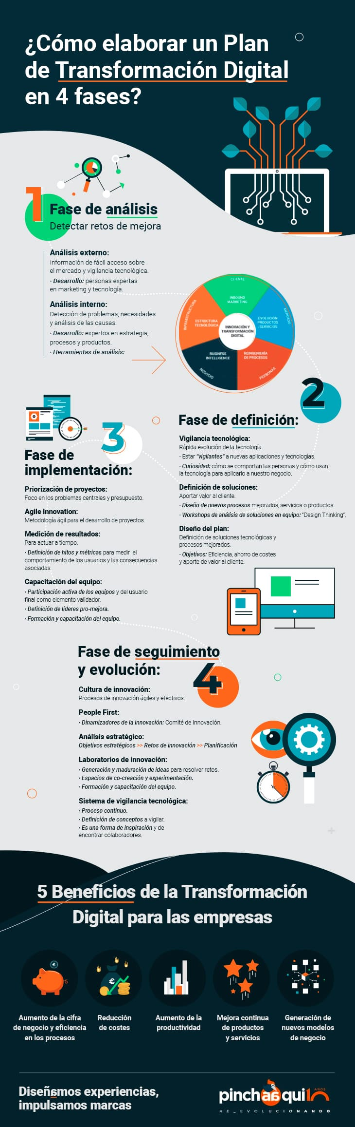 Infografía de las fases de la transformación digital en empresas