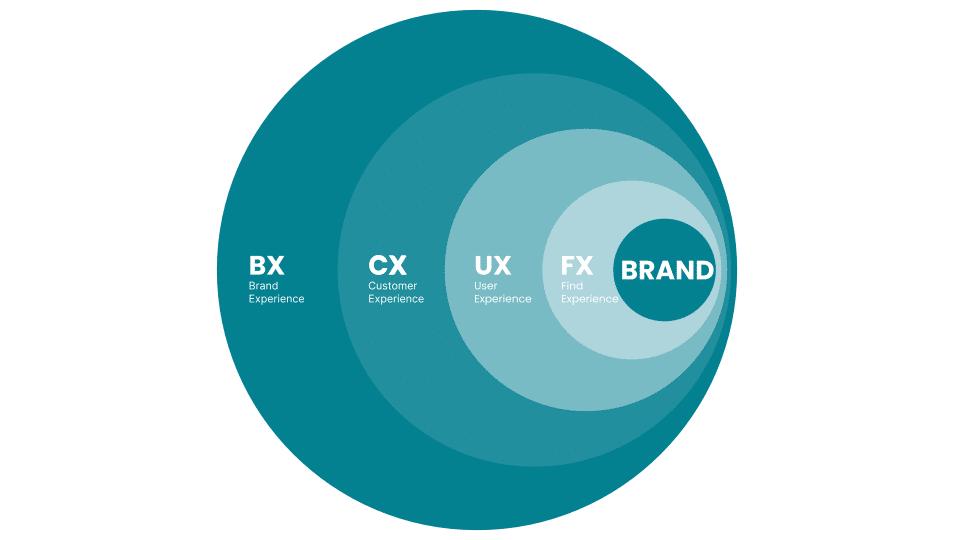 estrategia-brand-experience