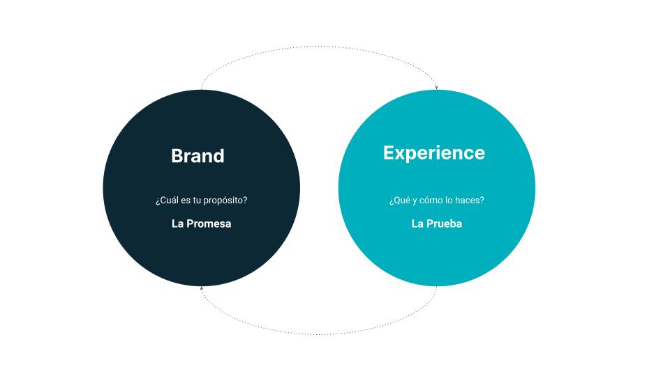 brand-experience-que-es