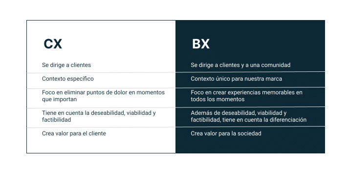 diferencia-customer-experience-brand-experience