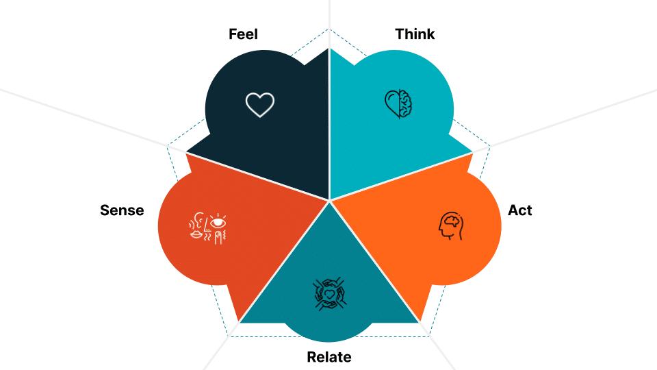 metodologia-brand-experience