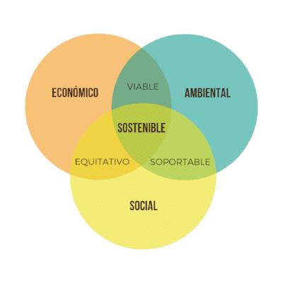 economía social sostenible