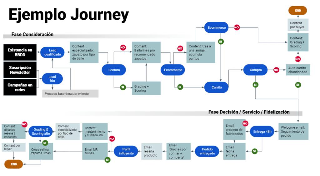ejemplo de customer journey de una empresa